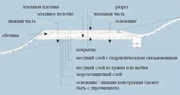 конструкция укрепления с бетонным покрытием